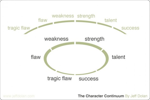 Character continuum by Jeff Dolan