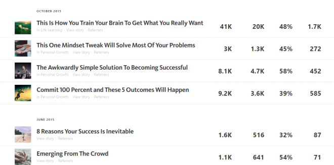 How I Used Medium.com To Get My First 20,000 Subscribers In 6 Months